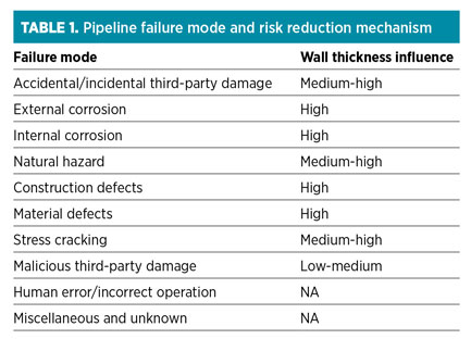 Consider key factors in pipeline wall thickness calculation