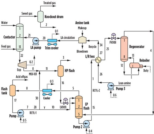 Optimize capacity and efficiency for an amine unit
