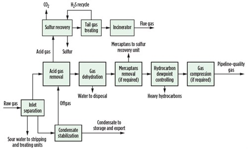 Integrated Treatment Strategies For Gas Processing Projects