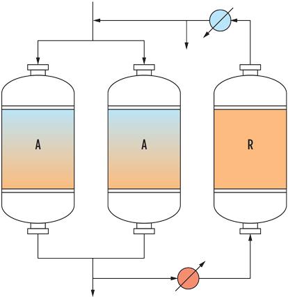 Proper regeneration of molecular sieves in TSA processes—Part 1