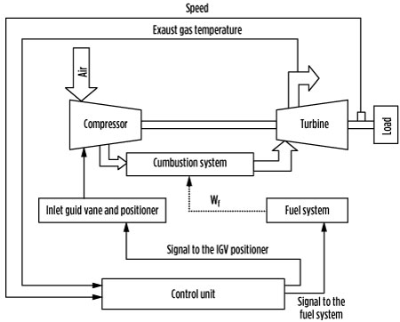 Supervise Gas Turbine Speed And Axial Load To Control Exhaust Temperature