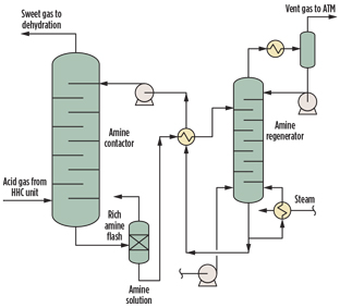 Benzene Removal From Natural Gas