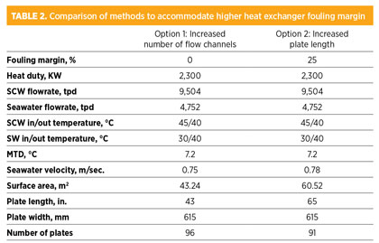 Design And Select A Gasketed Plate Type Heat Exchanger For Gas Processing