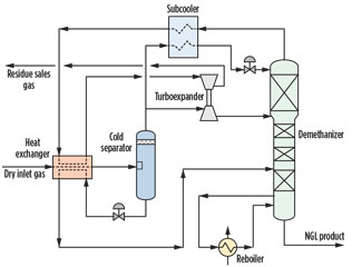 Maximize propane recovery and ethane rejection at cryogenic