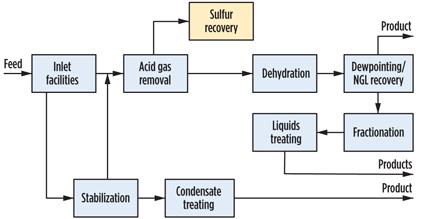 gas plant diversity united by economics, flexibility and proven designtypical gas plant process flow