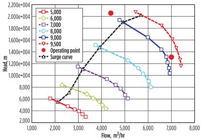 Optimize Compressor Parameters For Reduced Inlet Pressure