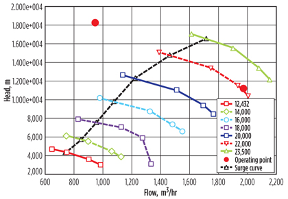 Optimize compressor parameters for reduced inlet pressure
